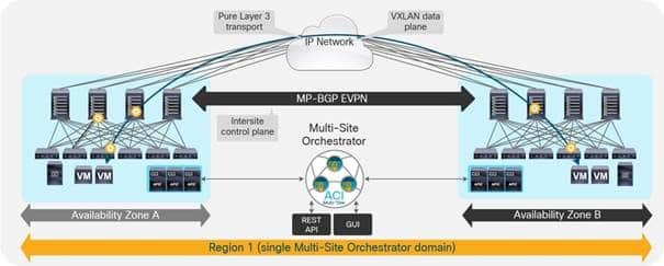 De-Mystifying Cisco ACI Multi-Site | Sunset Learning Institute